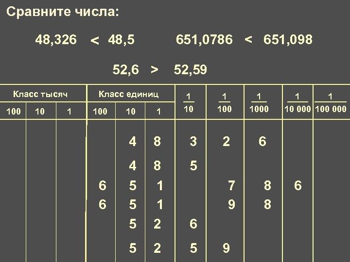 Сравните числа: 48, 326 и 48, 5 < 651, 0786 и 651, 098 <