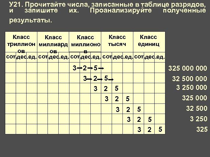 У 21. Прочитайте числа, записанные в таблице разрядов, и запишите их. Проанализируйте полученные результаты.