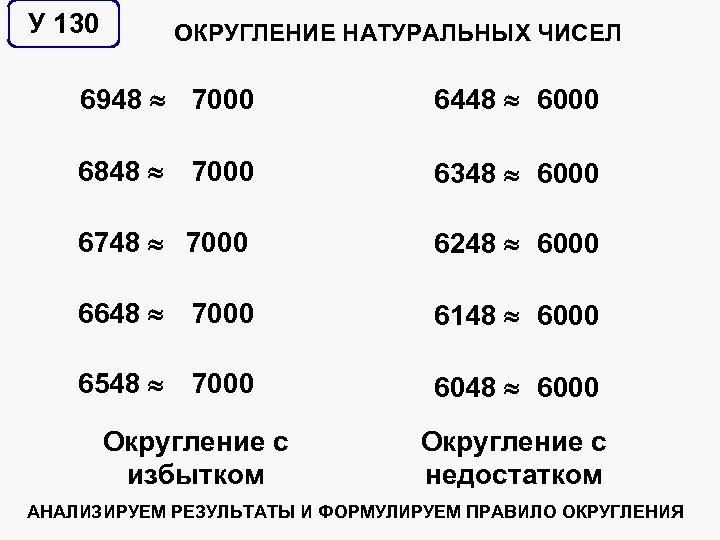 У 130 ОКРУГЛЕНИЕ НАТУРАЛЬНЫХ ЧИСЕЛ 6948 7000 6448 6000 6848 7000 6348 6000 6748