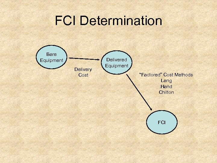 """FCI Determination Bare Equipment Delivery Cost Delivered Equipment """"Factored"""" Cost Methods Lang Hand Chilton"""