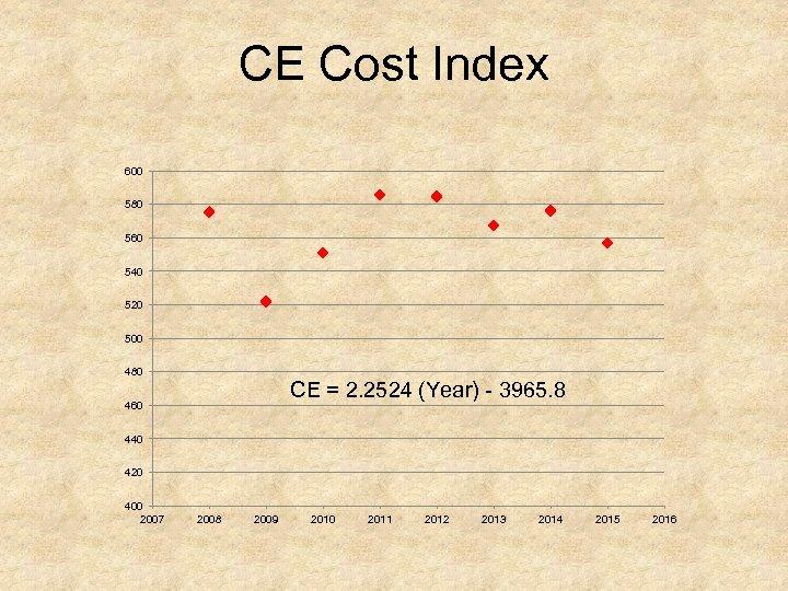CE Cost Index 600 580 560 540 520 500 480 CE = 2. 2524