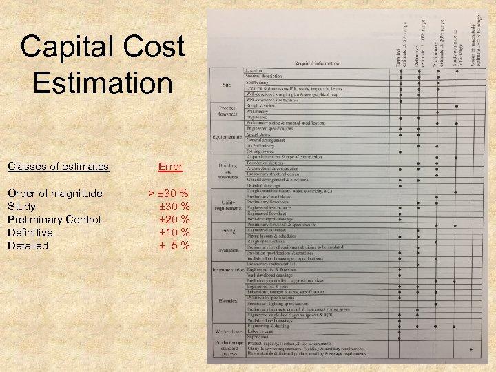 Capital Cost Estimation Classes of estimates Error Order of magnitude > ± 30 %