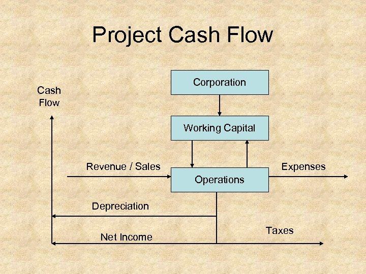 Project Cash Flow Corporation Cash Flow Working Capital Revenue / Sales Expenses Operations Depreciation