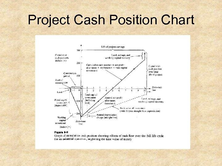 Project Cash Position Chart