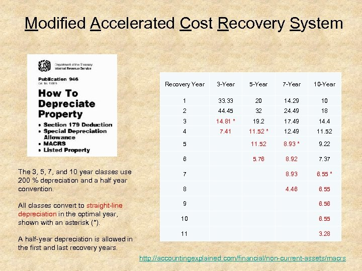Modified Accelerated Cost Recovery System Recovery Year 3 Year 5 Year 7 Year 10