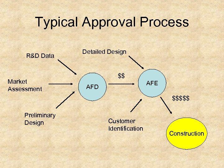 Typical Approval Process R&D Data Market Assessment Detailed Design $$ AFE AFD $$$$$ Preliminary