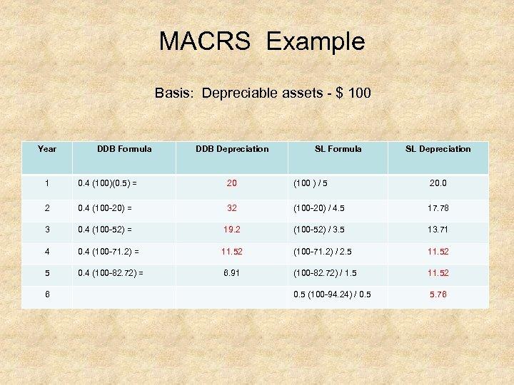 MACRS Example Basis: Depreciable assets $ 100 Year DDB Formula DDB Depreciation SL Formula
