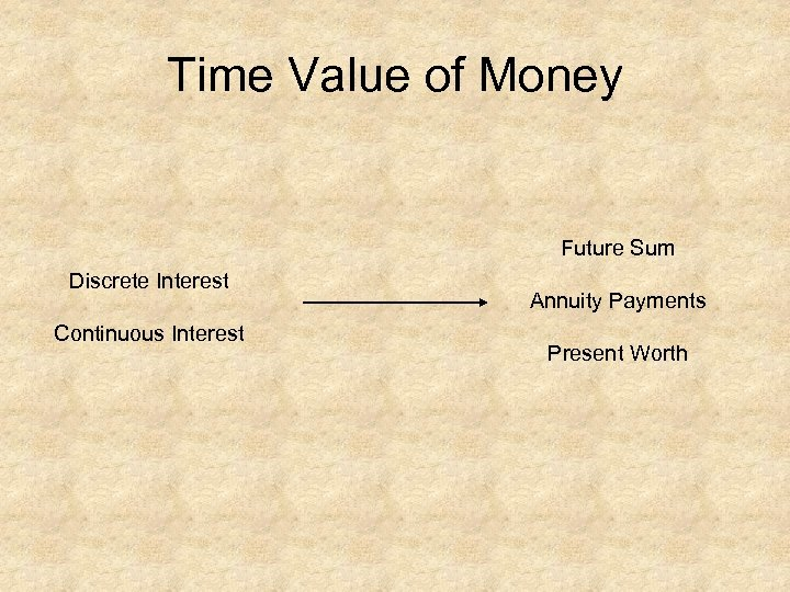 Time Value of Money Future Sum Discrete Interest Continuous Interest Annuity Payments Present Worth