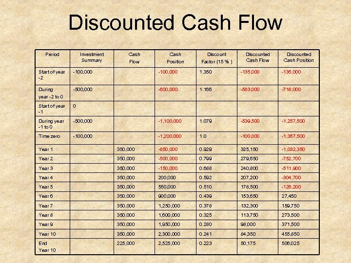 Discounted Cash Flow Period Investment Summary Cash Flow Cash Position Discount Factor (15 %