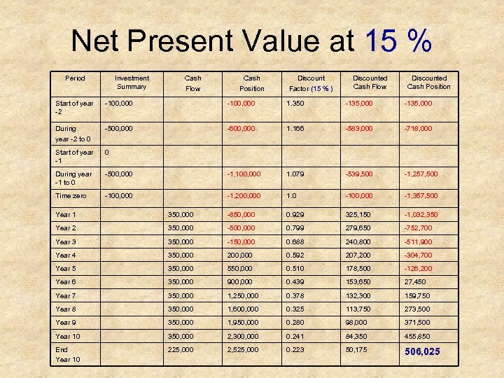 Net Present Value at 15 % Period Investment Summary Cash Flow Cash Position Discount
