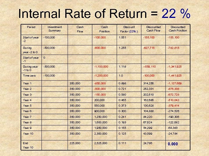 Internal Rate of Return = 22 % Period Investment Summary Cash Flow Cash Position