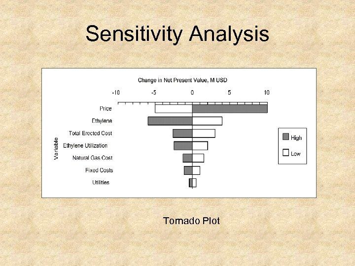 Sensitivity Analysis Tornado Plot