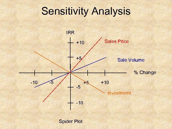 Sensitivity Analysis IRR +10 Sales Price +5 Sale Volume % Change 10 5 5
