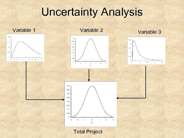 Uncertainty Analysis Variable 1 Variable 2 Total Project Variable 3