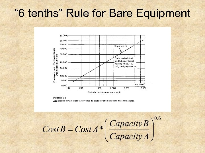 """"""" 6 tenths"""" Rule for Bare Equipment"""