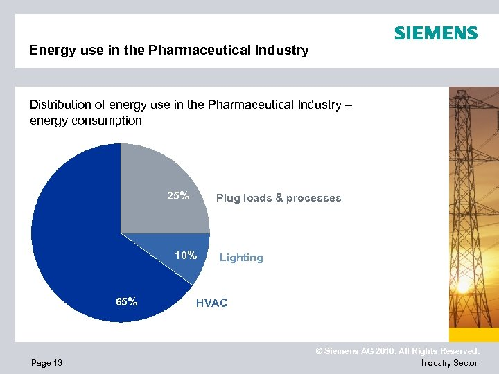 Energy use in the Pharmaceutical Industry Distribution of energy use in the Pharmaceutical Industry
