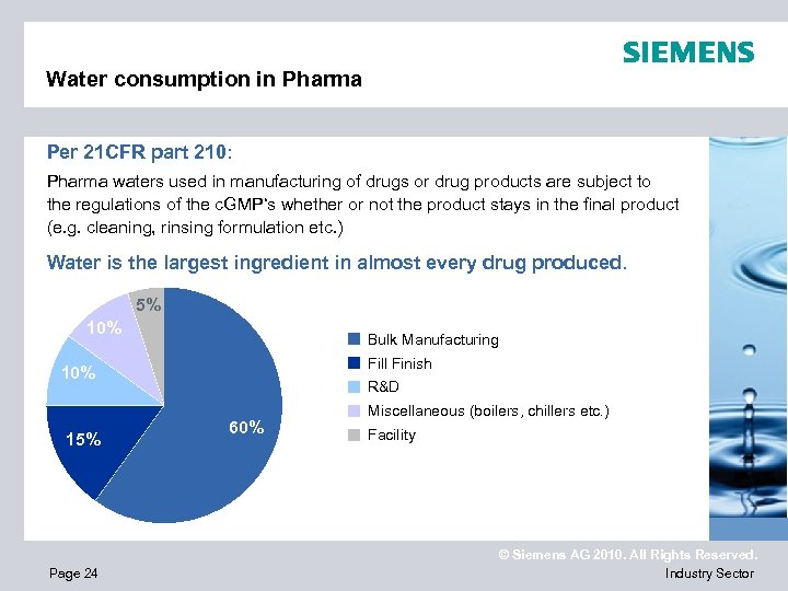Water consumption in Pharma Per 21 CFR part 210: Pharma waters used in manufacturing