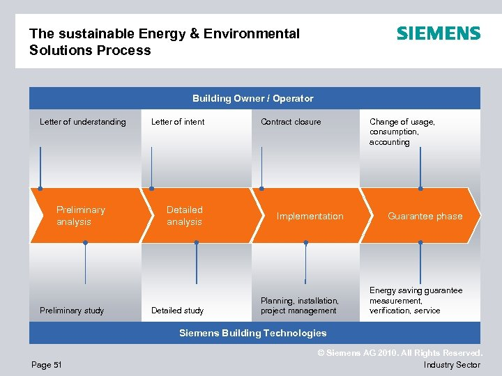 The sustainable Energy & Environmental Solutions Process Building Owner / Operator Letter of understanding