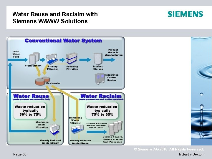 Water Reuse and Reclaim with Siemens W&WW Solutions Page 56 © Siemens AG 2010.