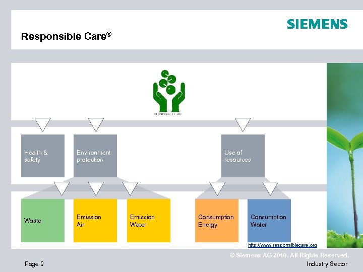 Responsible Care® Health & safety Environment protection Waste Emission Air Use of resources Emission