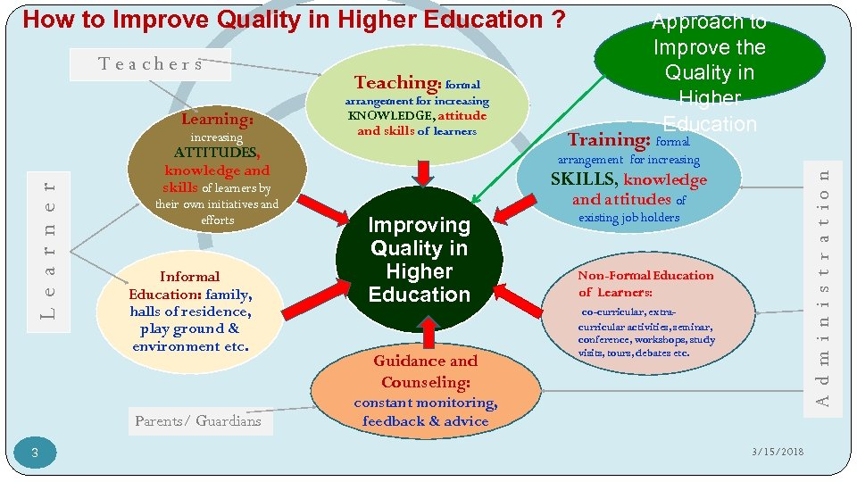 How to Improve Quality in Higher Education ? Teaching: formal arrangement for increasing Learning: