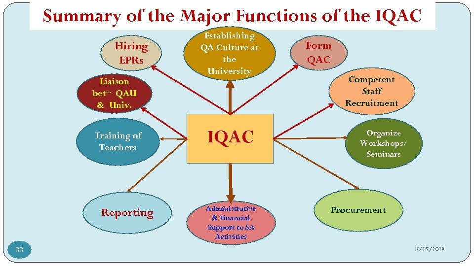 Summary of the Major Functions of the IQAC Hiring EPRs Liaison betn. QAU &