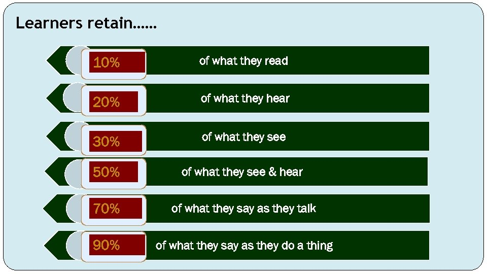 Learners retain…… 10% of what they read 20% of what they hear 30% of