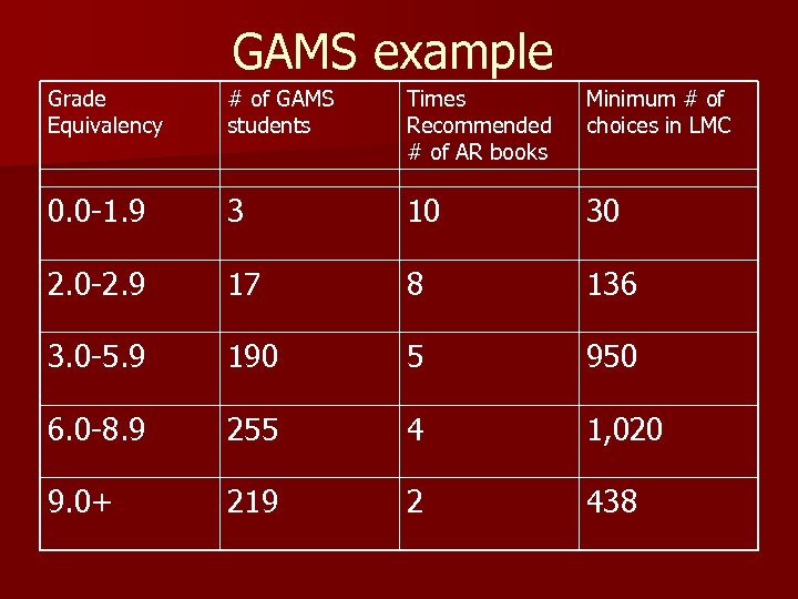 GAMS example Grade Equivalency # of GAMS students Times Recommended # of AR books