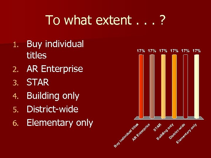 To what extent. . . ? 1. 2. 3. 4. 5. 6. Buy individual