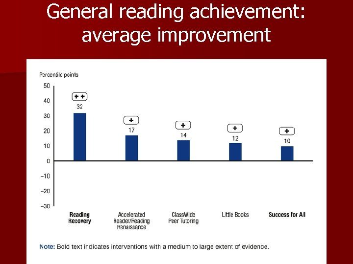 General reading achievement: average improvement