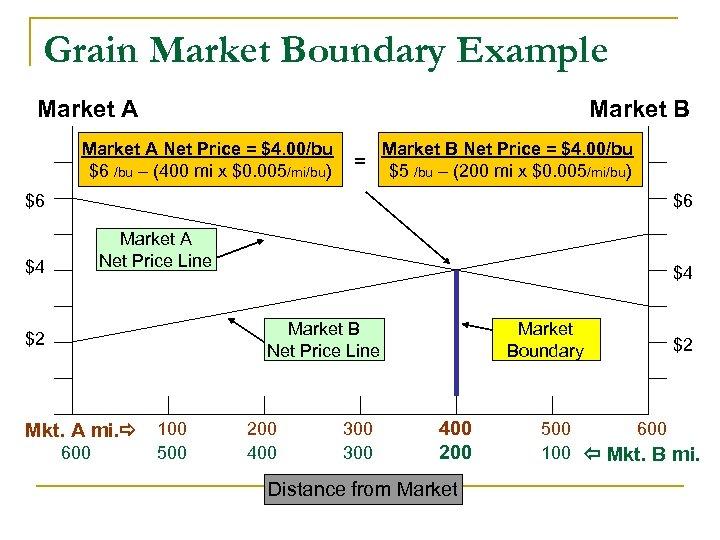 Grain Market Boundary Example Market A Market B Market A Net Price = $4.