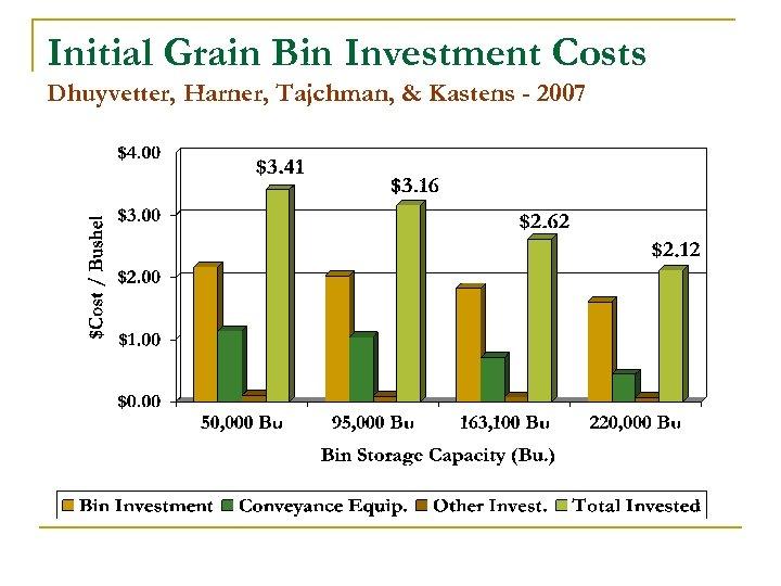 Initial Grain Bin Investment Costs Dhuyvetter, Harner, Tajchman, & Kastens - 2007