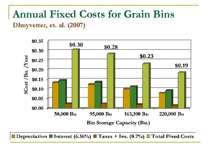 Annual Fixed Costs for Grain Bins Dhuyvetter, et. al. (2007)