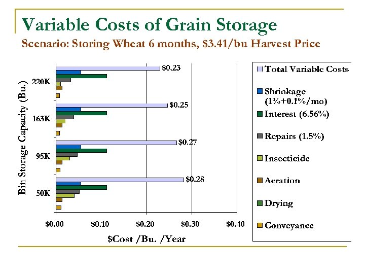 Variable Costs of Grain Storage Scenario: Storing Wheat 6 months, $3. 41/bu Harvest Price