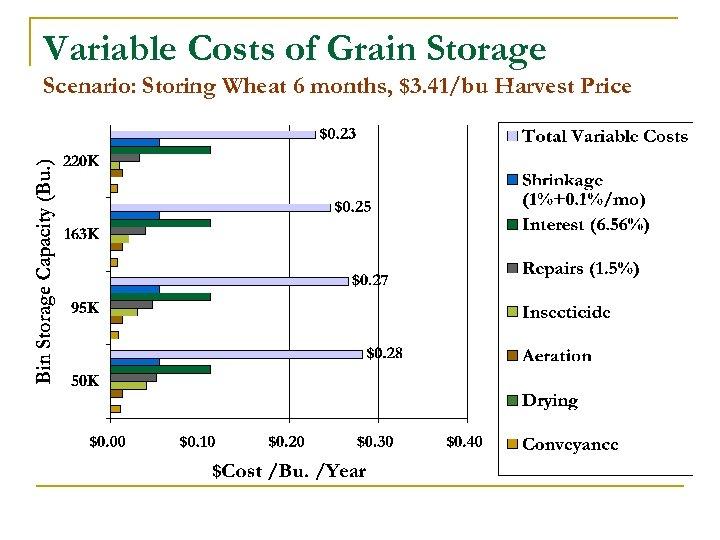 Variable Costs of Grain Storage Scenario: Storing Wheat 6 months, $3. 41/bu Harvest Price