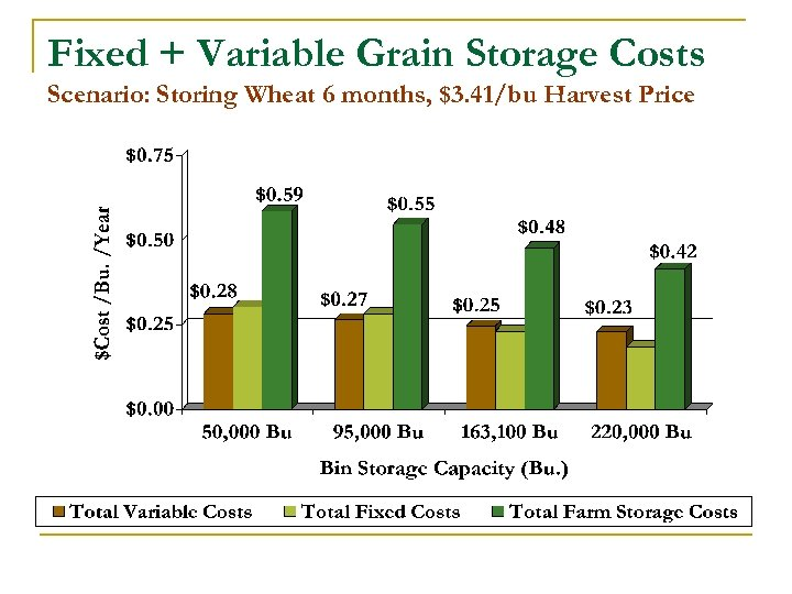 Fixed + Variable Grain Storage Costs Scenario: Storing Wheat 6 months, $3. 41/bu Harvest