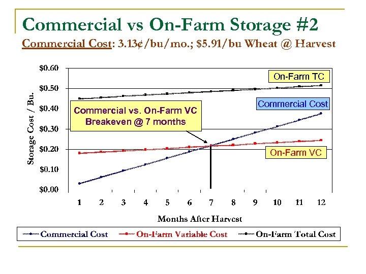 Commercial vs On-Farm Storage #2 Commercial Cost: 3. 13¢/bu/mo. ; $5. 91/bu Wheat @