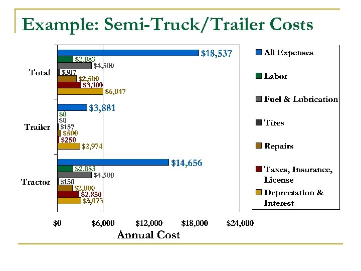 Example: Semi-Truck/Trailer Costs