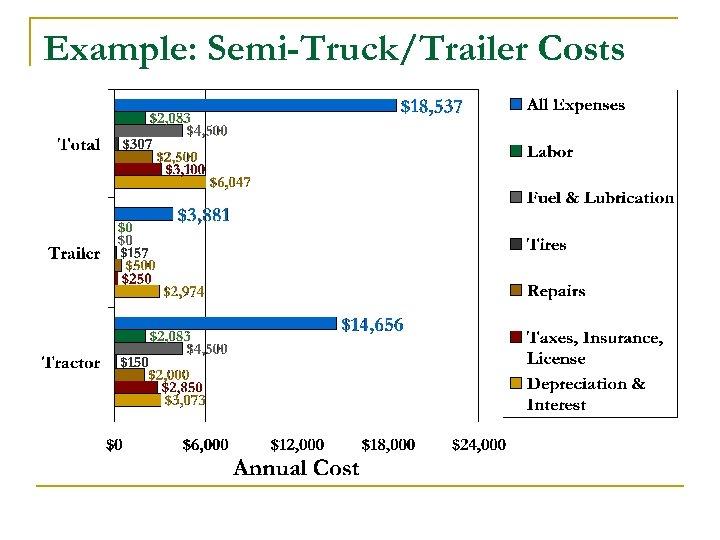 Example: Semi-Truck/Trailer Costs