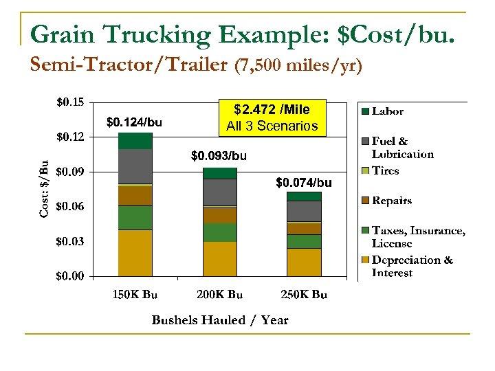 Grain Trucking Example: $Cost/bu. Semi-Tractor/Trailer (7, 500 miles/yr) $2. 472 /Mile All 3 Scenarios