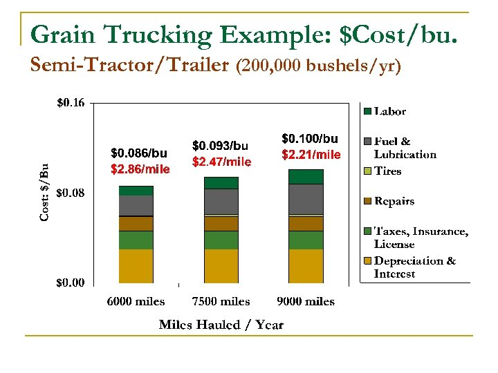 Grain Trucking Example: $Cost/bu. Semi-Tractor/Trailer (200, 000 bushels/yr)