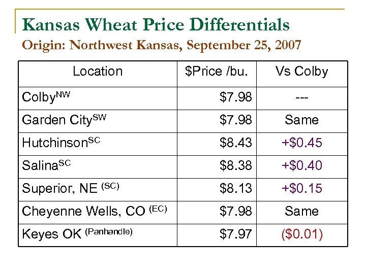 Kansas Wheat Price Differentials Origin: Northwest Kansas, September 25, 2007 Location $Price /bu. Vs
