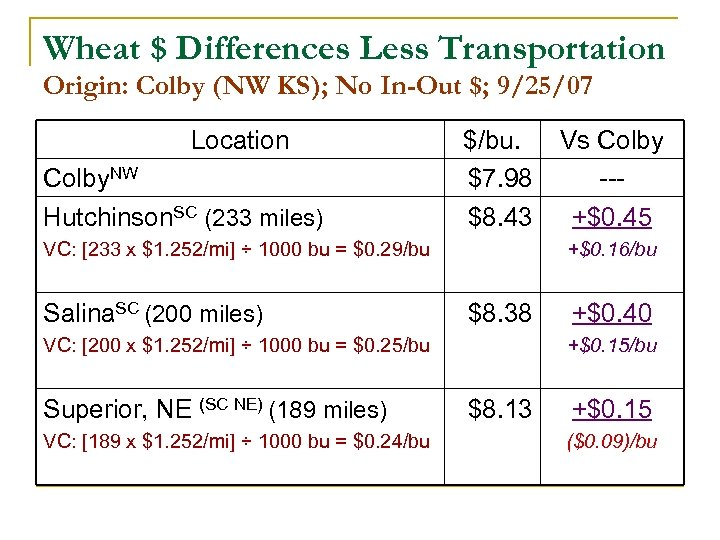 Wheat $ Differences Less Transportation Origin: Colby (NW KS); No In-Out $; 9/25/07 Location