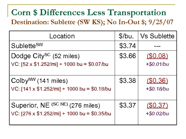 Corn $ Differences Less Transportation Destination: Sublette (SW KS); No In-Out $; 9/25/07 Location