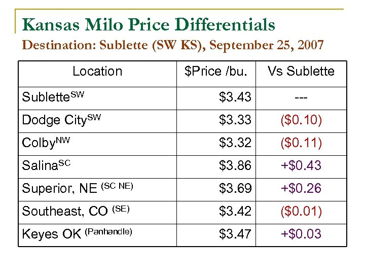 Kansas Milo Price Differentials Destination: Sublette (SW KS), September 25, 2007 Location $Price /bu.