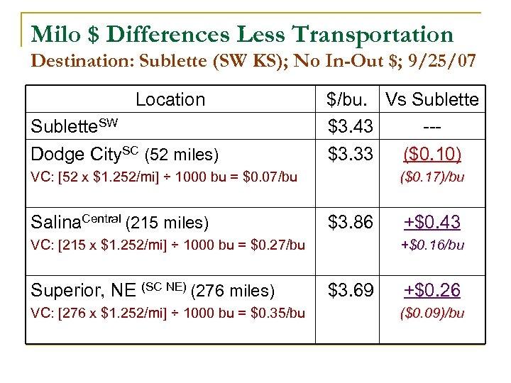 Milo $ Differences Less Transportation Destination: Sublette (SW KS); No In-Out $; 9/25/07 Location