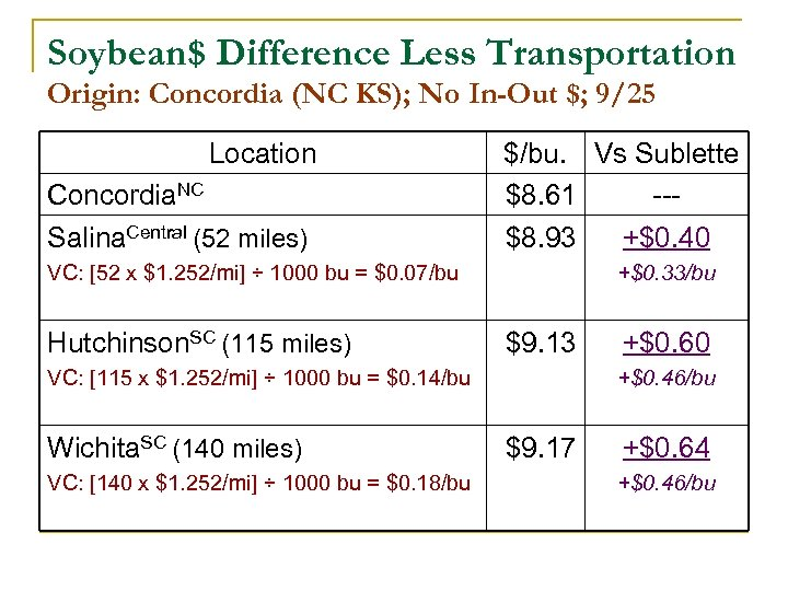 Soybean$ Difference Less Transportation Origin: Concordia (NC KS); No In-Out $; 9/25 Location Concordia.