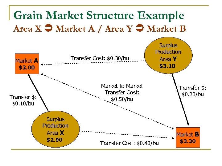 Grain Market Structure Example Area X Market A / Area Y Market B Transfer