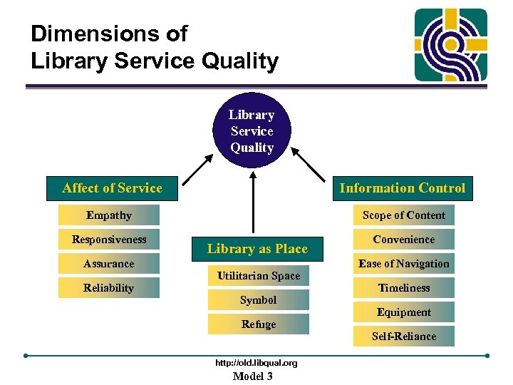 Dimensions of Library Service Quality Affect of Service Information Control Empathy Scope of Content