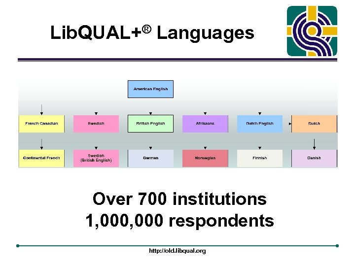 Lib. QUAL+® Languages Over 700 institutions 1, 000 respondents http: //old. libqual. org